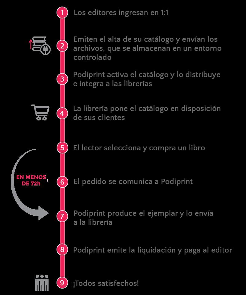 Imagen proceso de conectar librerías mediante software con la impresión bajo demanda