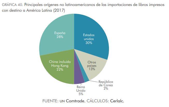 Exportaciones al mercado del libro iberoamericano con datos de EEUU