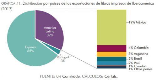 Exportaciones sin contar a EEUU