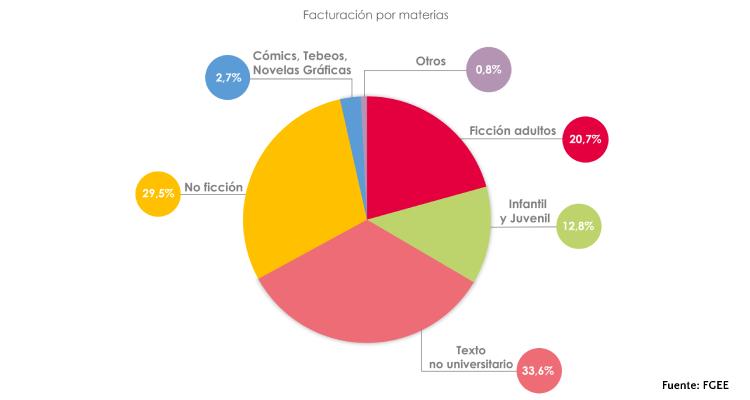 La proporción de facturación de cada género en el sector editorial