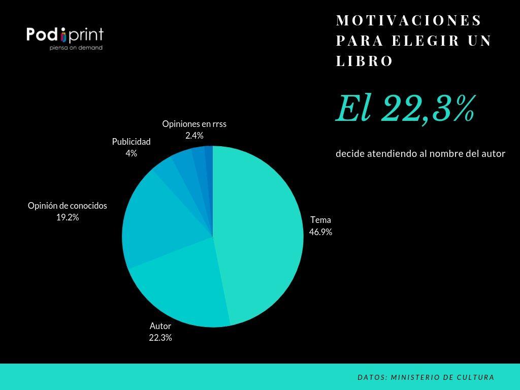 Estos son los criterios para comprar un libro en España